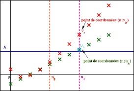 Quelle est l'expression d'une suite géométrique (Un) de raison q et de premier terme u0 en fonction de n ?