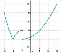 À quelle condition une fonction est-elle continue sur R ?