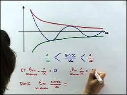 Quel théorème peut-on utiliser pour trouver la limite de la fonction représentée en bleu (au milieu) ?