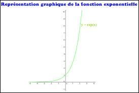 Combien vaut exp(0) ?