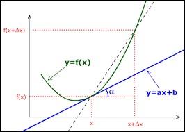 Quelle est la dérivée de F(x) = 1/v avec v ≠ 0 ?