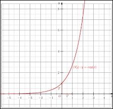 Quelle est la valeur approchée de e (cf fonction exponentielle) ?