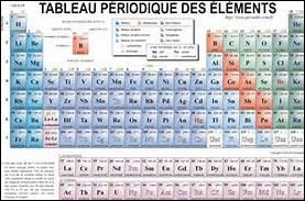 U - De quel élément chimique U est-il le symbole ?