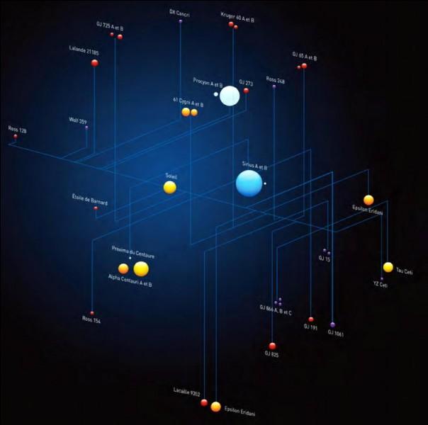 Quelle est l'étoile la plus proche de la notre ?