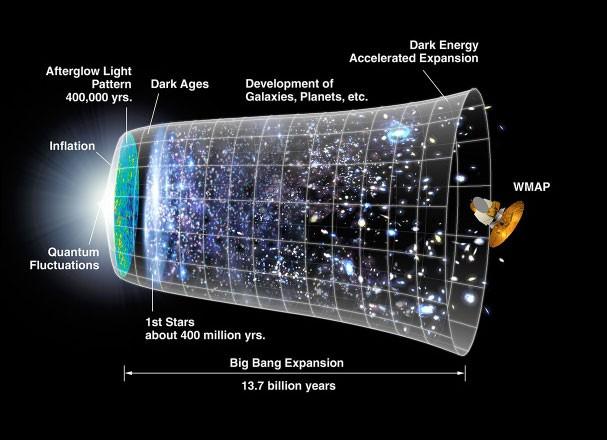 De quand date le Big Bang, et donc la formation de l'Univers ?