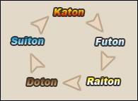 "Que signifie ""katon"" ?"