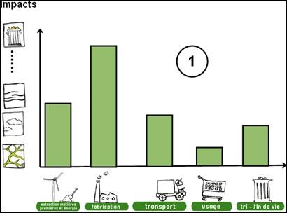 D'après ce graphique, il faut travailler sur l'étape de fabrication.