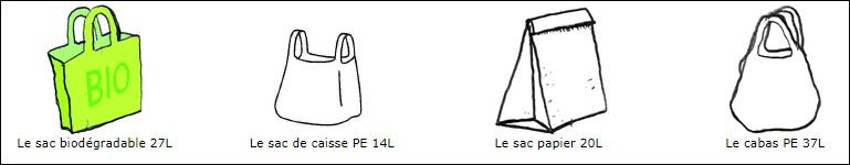De ces 4 types de sac, quel est celui qui a le moins d'impact sur l'environnement ?