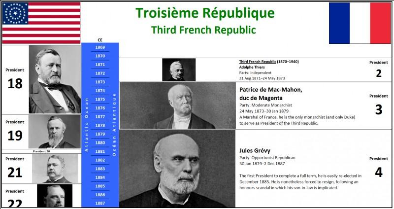 En quelle année a été proclamée la IIIè République française ?