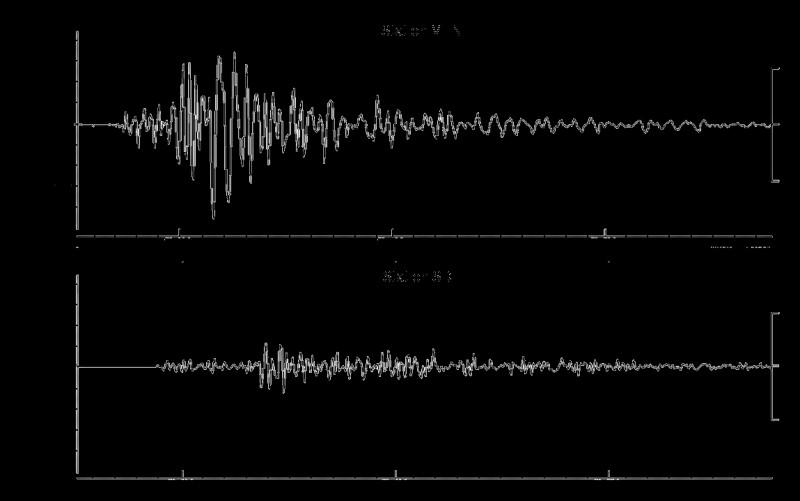 Comment appelle-t-on la série de vibrations qui se produit lors d'un séisme ?