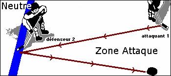 Si le joueur qui attaque précède le palet dans la zone d'attaque, il s'agit :