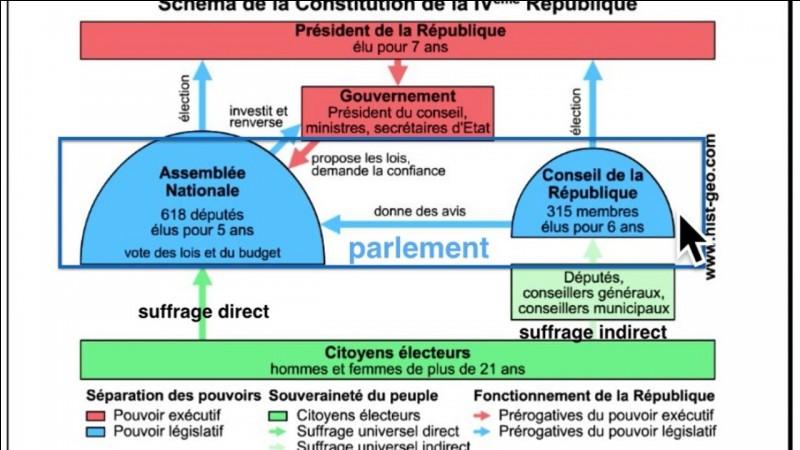 Qu'avait fondé la constitution de la IVe République ?