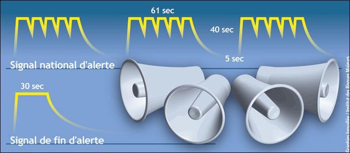 En France, des sirènes ont été mises en place pour prévenir la populations rapidement d'un éventuel danger. Touts les sirènes de France ce mettent à sonner en même temps pour voir si elles fonctionnent toujours par mesure de sécurité. Mais quand cet exercice s'effectue ?