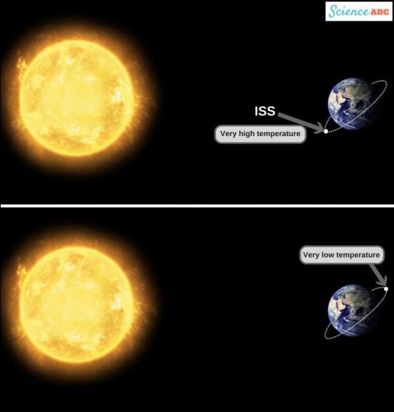 Dans quelle température pourrais-tu vivre idéalement ?