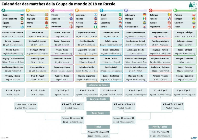 Combien de matchs au total seront joués pendant le Mondial 2018 ?