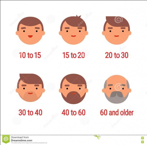 Quel est l'âge moyen de l'équipe ?