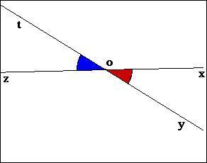 Comment s'appelle cet angle ?