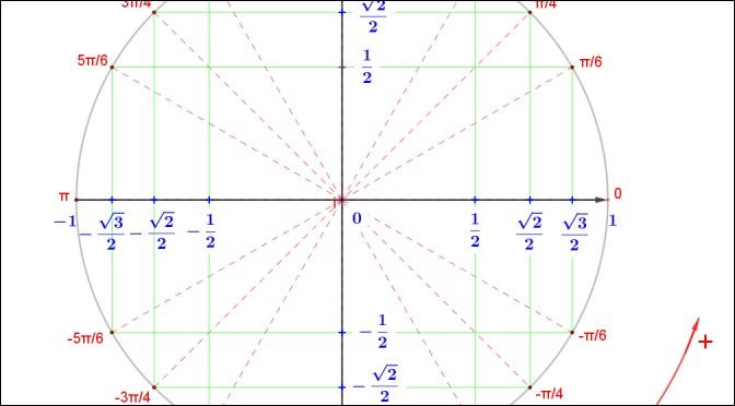 /Mathématiques/ Que vaut π/2 radians ?