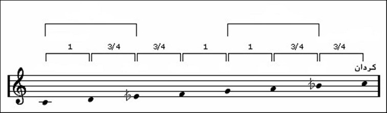 Musiques orientales / occidentales > Quelle serait, en un raccourci très réducteur, la différence presque fondamentale entre les deux ?