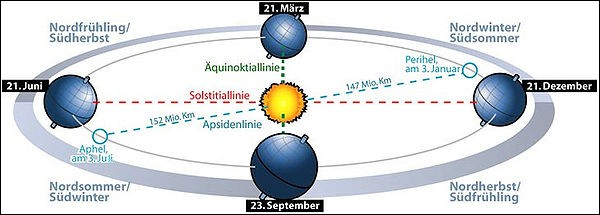 Qu'entend-on par solstice d'hiver dans l'hémisphère nord ?