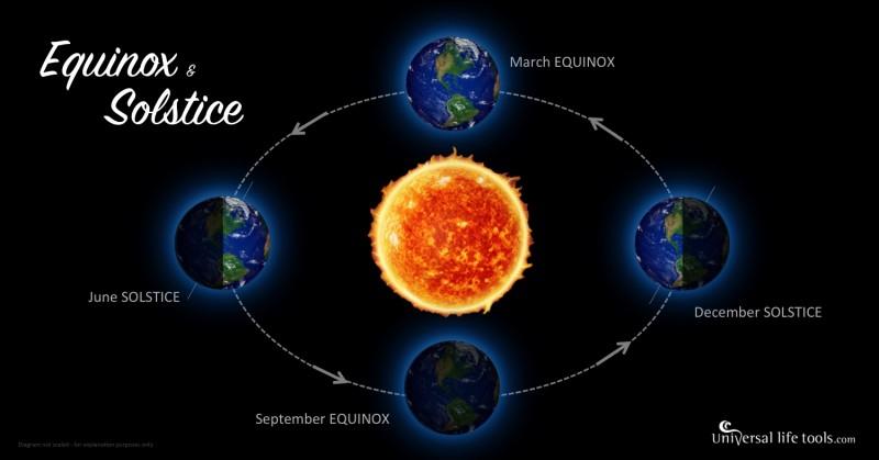 Quand a lieu le solstice d'hiver ?