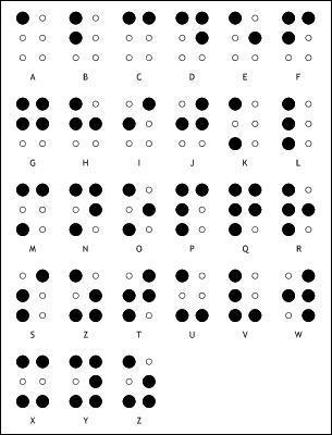 Passons aux alphabets plus... codifiés. Quel est cet alphabet ?