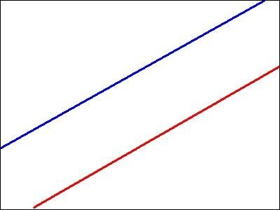 Ces droites sont parallèles.