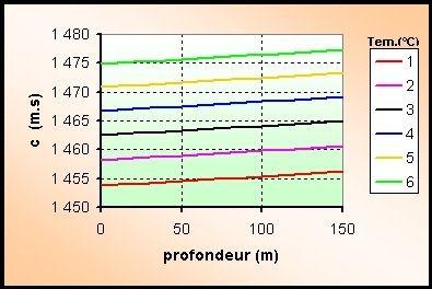 Quelle est la vitesse du son dans l'eau de mer ?