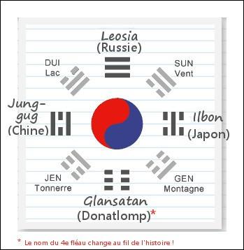 """Voici, enfin dévoilé, le sens des petits """"zigouigouis"""" sur le drapeau Coréen ! En fait, ils désignent ..."""