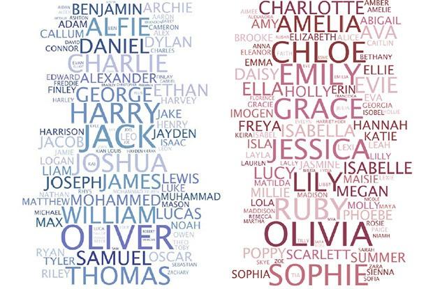 Quel prénom féminin est fait pour toi ?