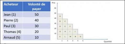 Soit une courbe de demande, issue du plan de demande suivant. Quelle serait la surface représentant le surplus deThomas, si le prix de marché était de 10€ ?