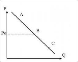 Sur ce marché caractérisé par une fonction de demande linéaire dont l'élasticité-prix est égale à 1 au point B :