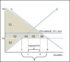 Le graphique ci-contre représente une offre et une demande nationales confrontées à un prix mondial (Pe) plus faible que le prix national. Une taxe douanière est mise en place, ce qui met le prix national = Pe + taxe. Ce graphique est décomposé en 6 surfaces foncées (S1, S2, S3, S4, S5, S6). Quel est le montant du surplus du producteur après la taxe ?