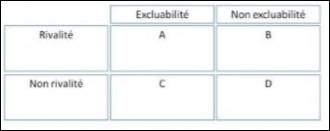 Dans le tableau suivant, comment allez-vous nommer le B ?