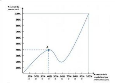 La courbe de Lorenz ci-contre décrit une l'évolution de la distribution d'une économie fictive. Parmi les affirmations suivantes, quelle est la lecture de cette courbe qui est vraie ,