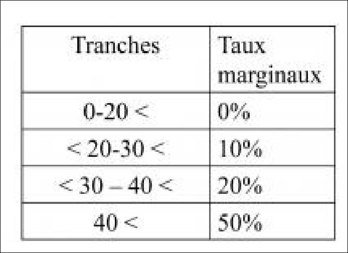 Un individu déclare aux autorités fiscales 60 000 euros. En appliquant le barème ci-dessous de l'impôt progressif, combien va-t-il payer d'impôts ?