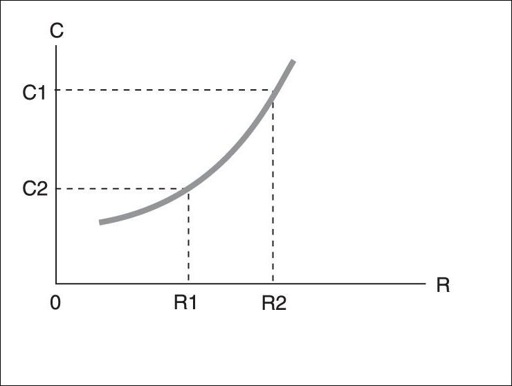 D'après le graphique ci-contre on peut déduire qu'il s'agit d'un bien…