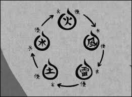 Quels sont ses éléments dans l'ordre : terre, foudre, eau et feu ?