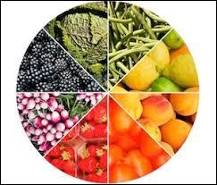 Quel est le fruit que tu préfères ?