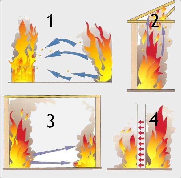 Quels sont les quatre modes de propagation ?
