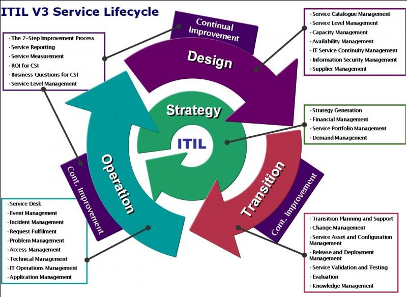 """Quelle image figure sur le livre """"Service Strategy"""" ?"""