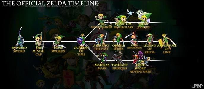 Quels sont les 3 timelines présentes dans les jeux ?