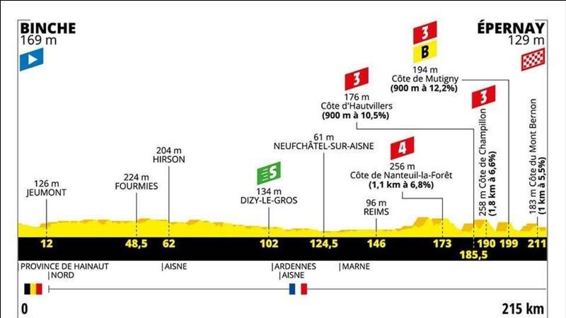 Qui fut le vainqueur de la troisième étape du Tour de France 2019 avec en plus le maillot jaune ?