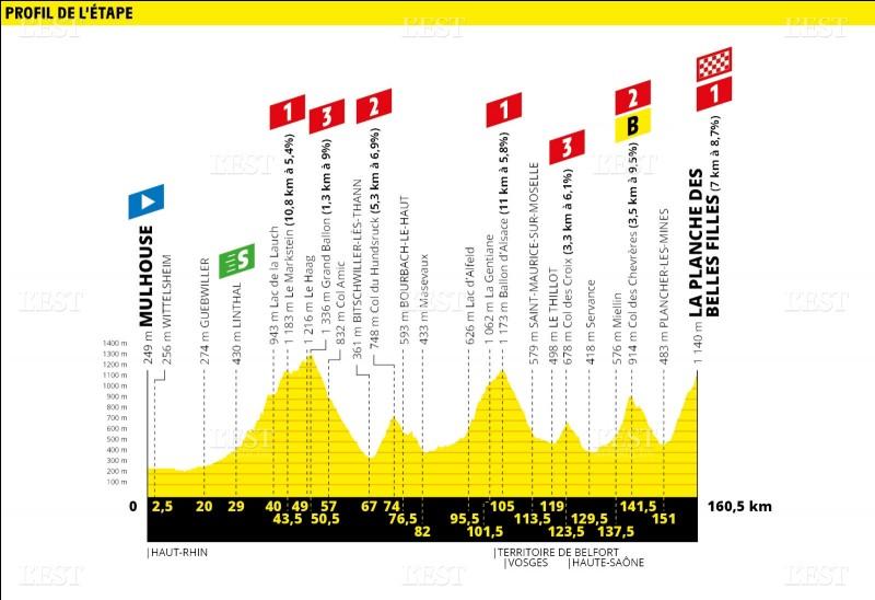 Qui s'impose sur la sixième étape du Tour de France 2019 ? (La Planche des Belles Filles)