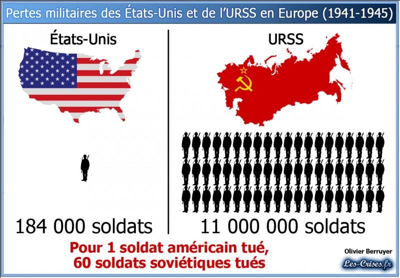 À combien estime-t-on environ les pertes militaires de l'Allemagne de janvier à mai 1945 ?