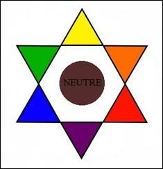 Des numéros sont également attribués aux reflets, ici représentés par un cercle chromatique. Pour quelle couleur devez-vous opter si vous souhaitez neutraliser un reflet rouge ?