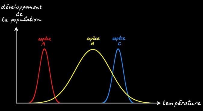 Sur ce graphique est représenté l'évolution des populations d'individus A, B et C. Quel est le facteur abiotique étudié ?