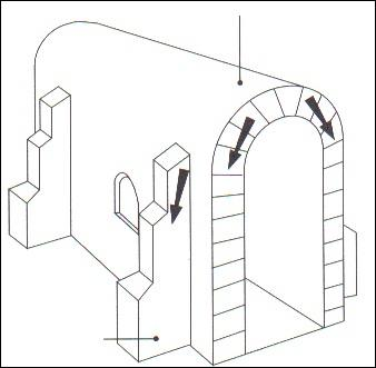 Ce schéma caractérise une église :
