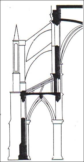 Ce schéma représente à l'extérieur d'une église :