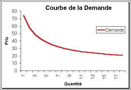 On considère que la demande d'un bien est inélastique lorsque l'élasticité de la demande est...